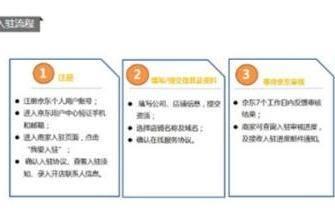 京东开店流程及费用,大多数电商平台都差不多的