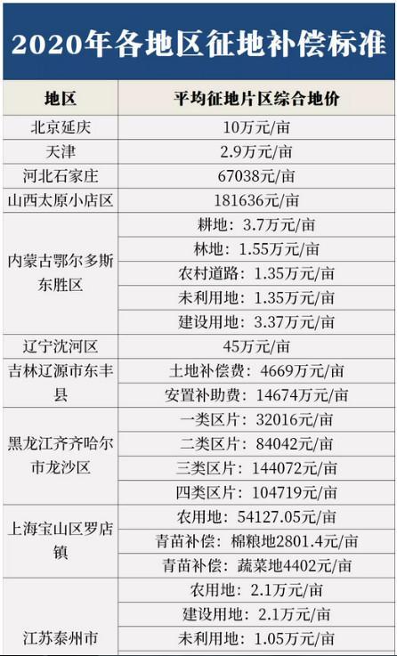 农村土地补偿标准2020,对照这份表来参考