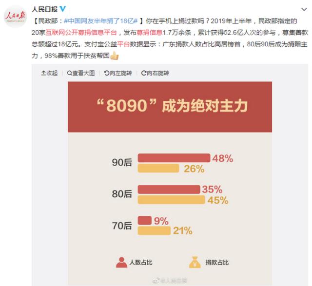 网友半年捐18亿!中国网友们的善举值得推崇,一起来做公益吧